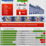 Top 10 German Destinations Infographic