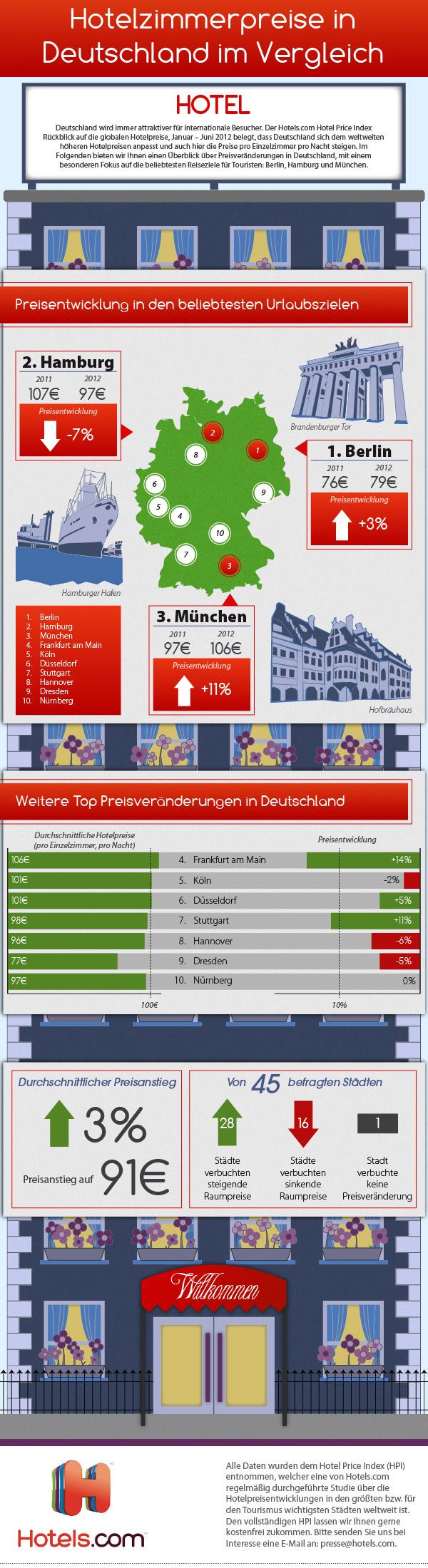 Top 10 German Destinations Infographic