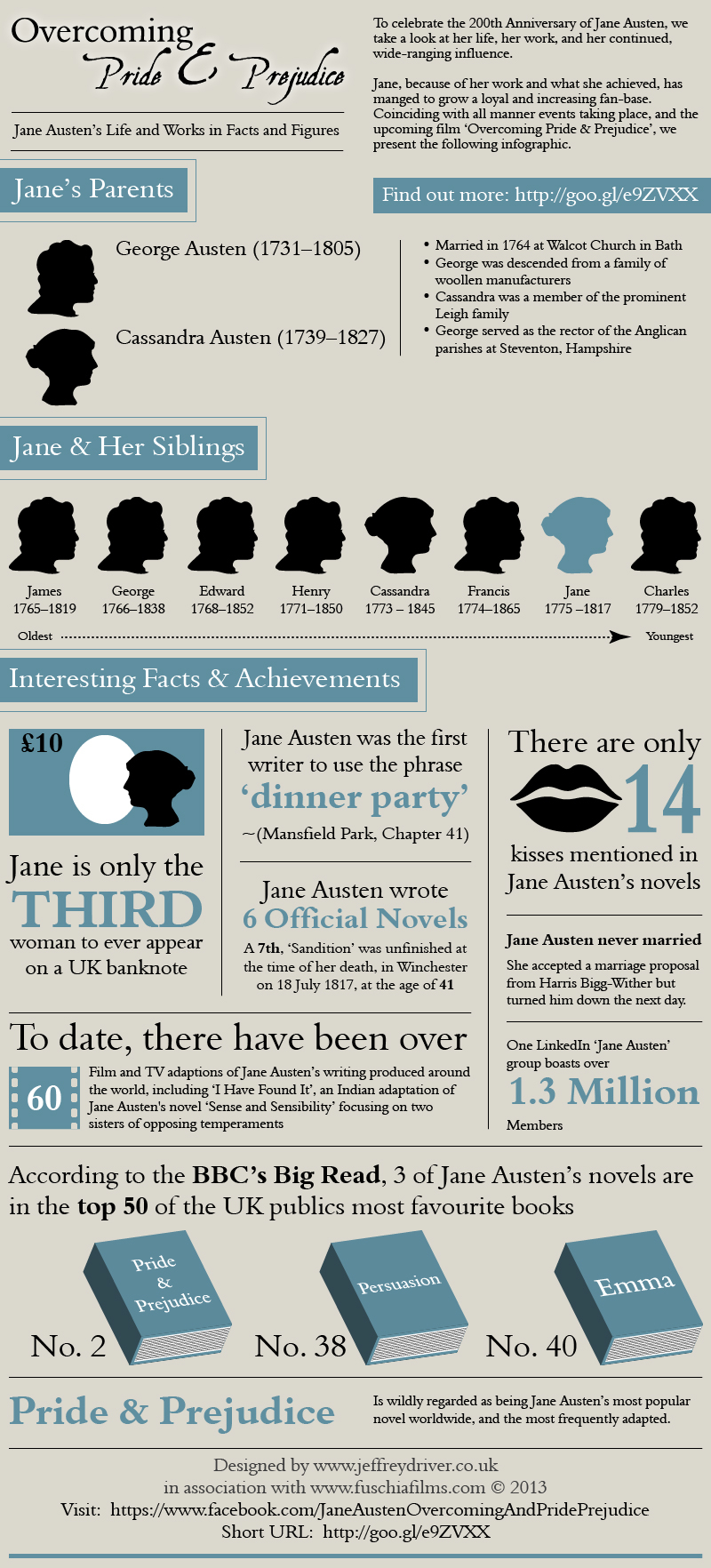 Jane Austen, Overcoming Pride & Prejudice - Infographic
