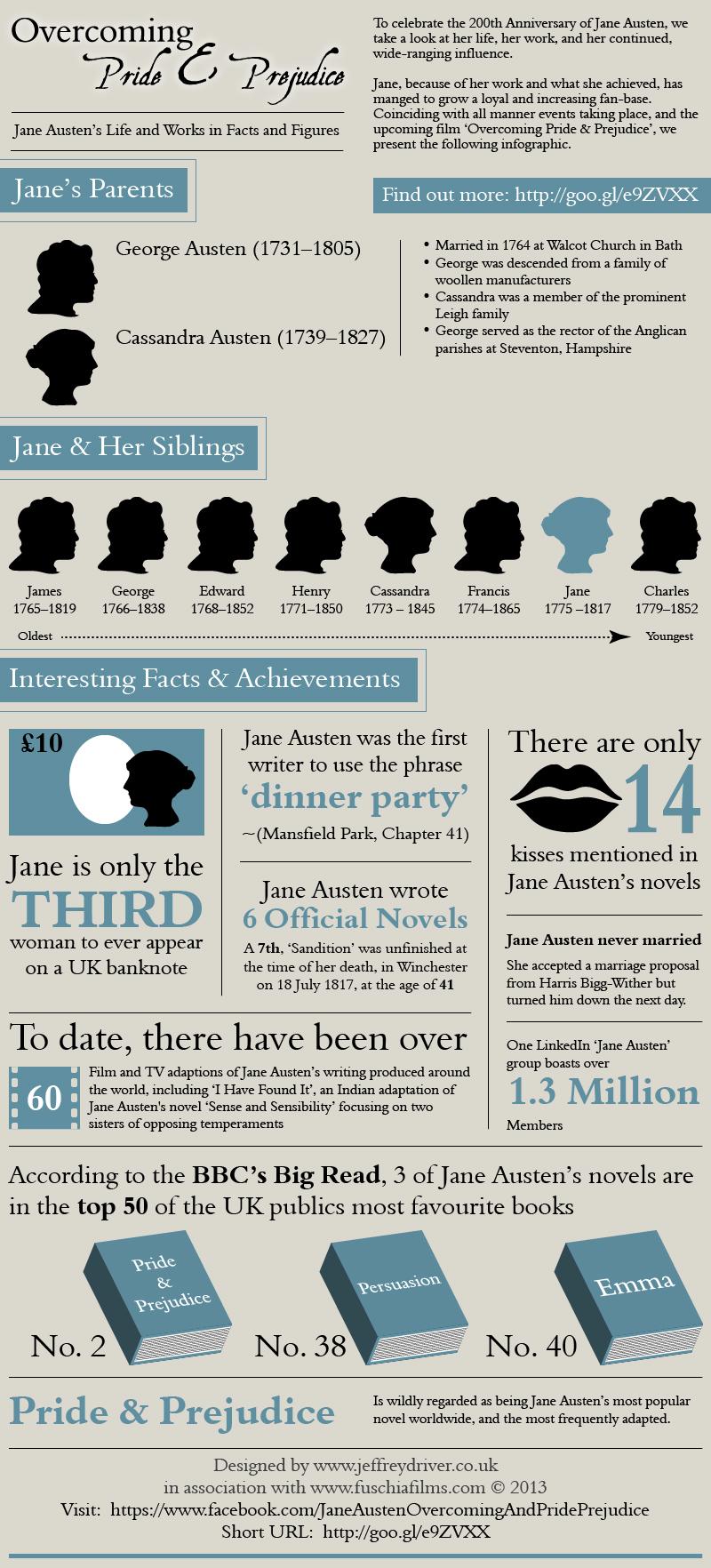 Jane Austen, Overcoming Pride & Prejudice - Infographic