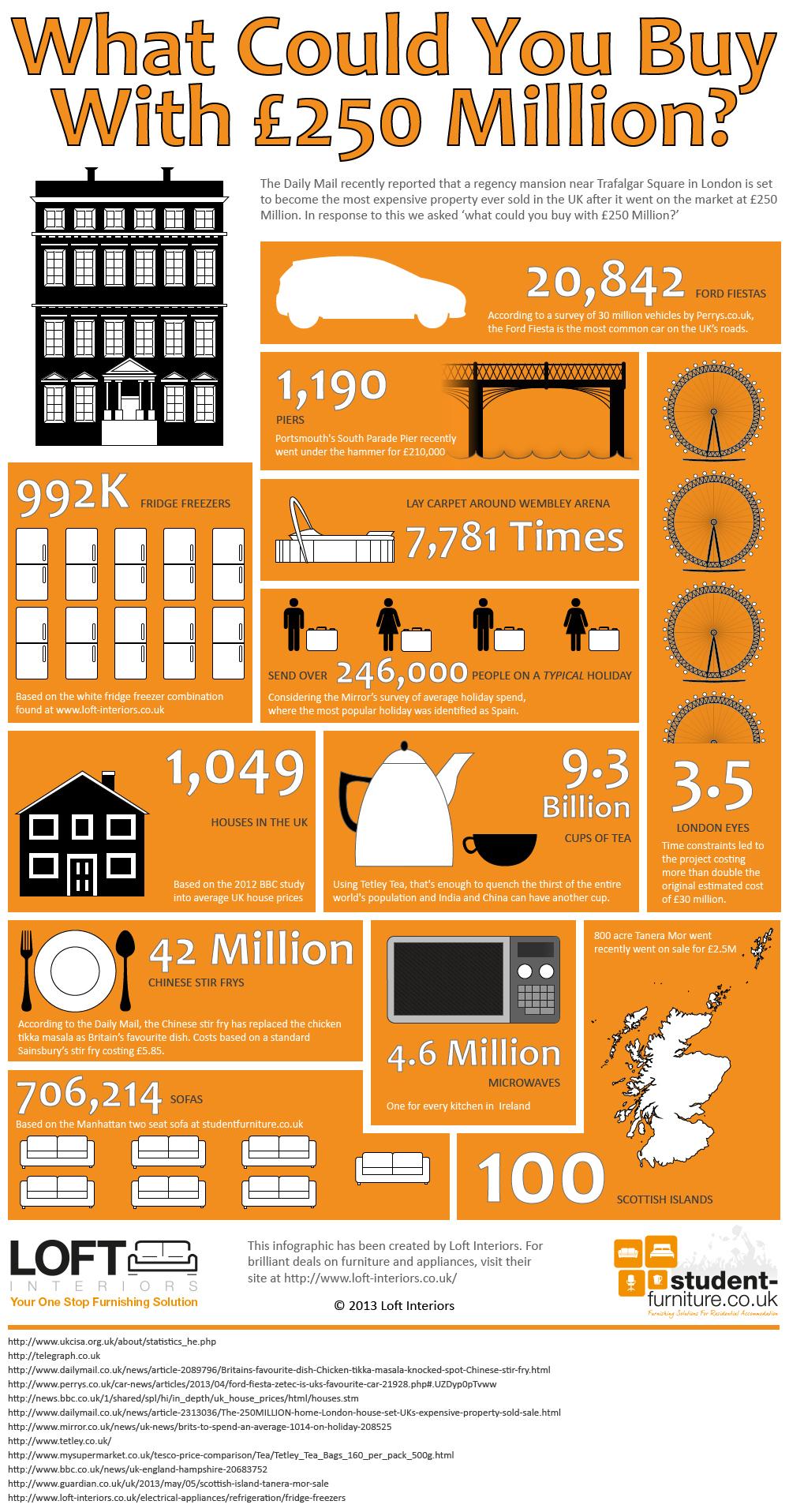 £250 Million House Info