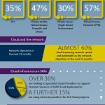Cloud Computing Infographic – Graphic Design